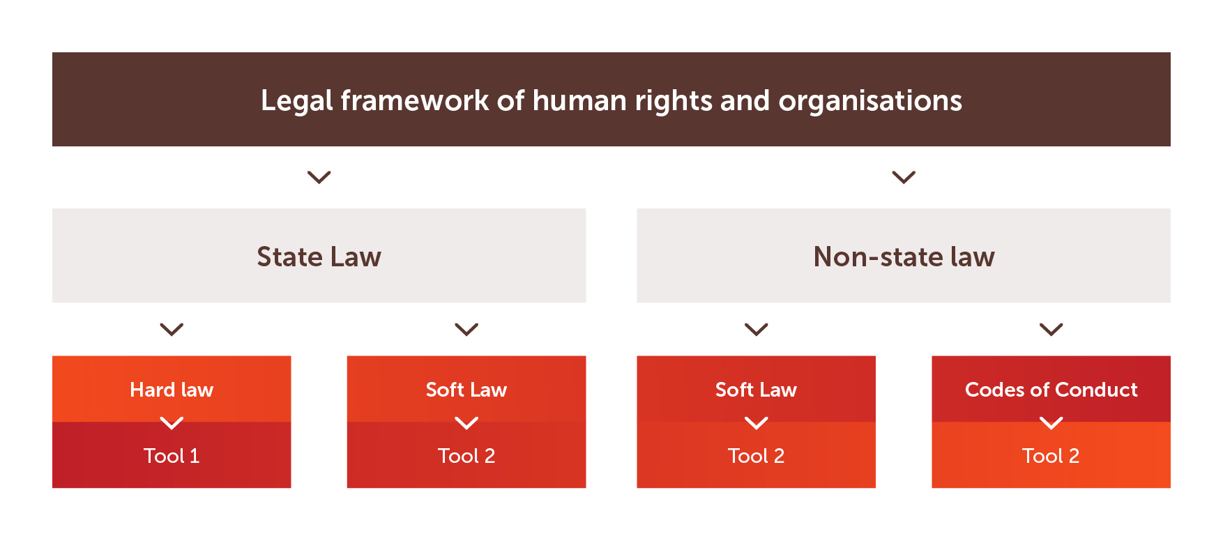 "The first group refers to regulations. Tools one and two explain the general legal framework and its scope, distinguishing between hard (binding) law and soft (non-binding) law. The toolbox also clarifies when soft law has been endorsed by the state, by ""non-state organisations"" such as NGOs, or as a result of multi-stakeholder initiatives."