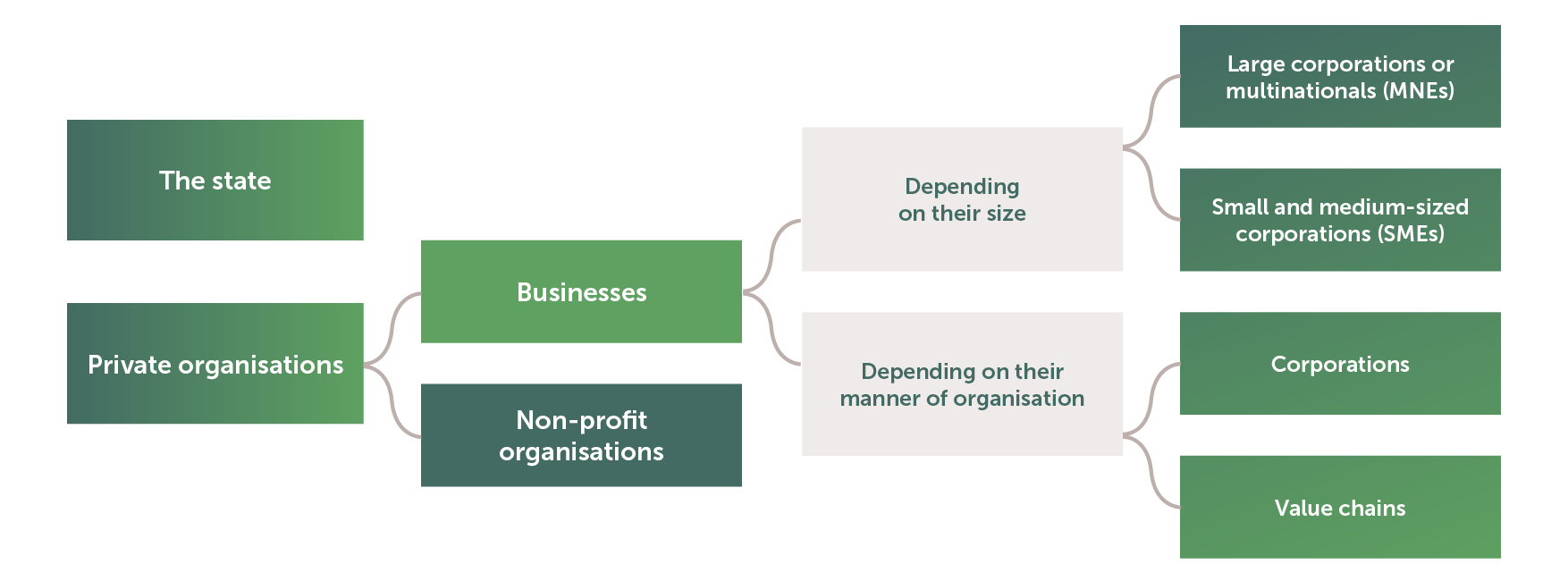 The second group of tools indicates which organisations can use the toolbox - that is, the state and private organisations. Private organisations are divided into businesses and non-profit organisations. Businesses are further classified: first, depending on their size, into large corporations or multinationals and small and medium-sized corporations; second, depending on their manner of organisation, into corporations and value chains.
